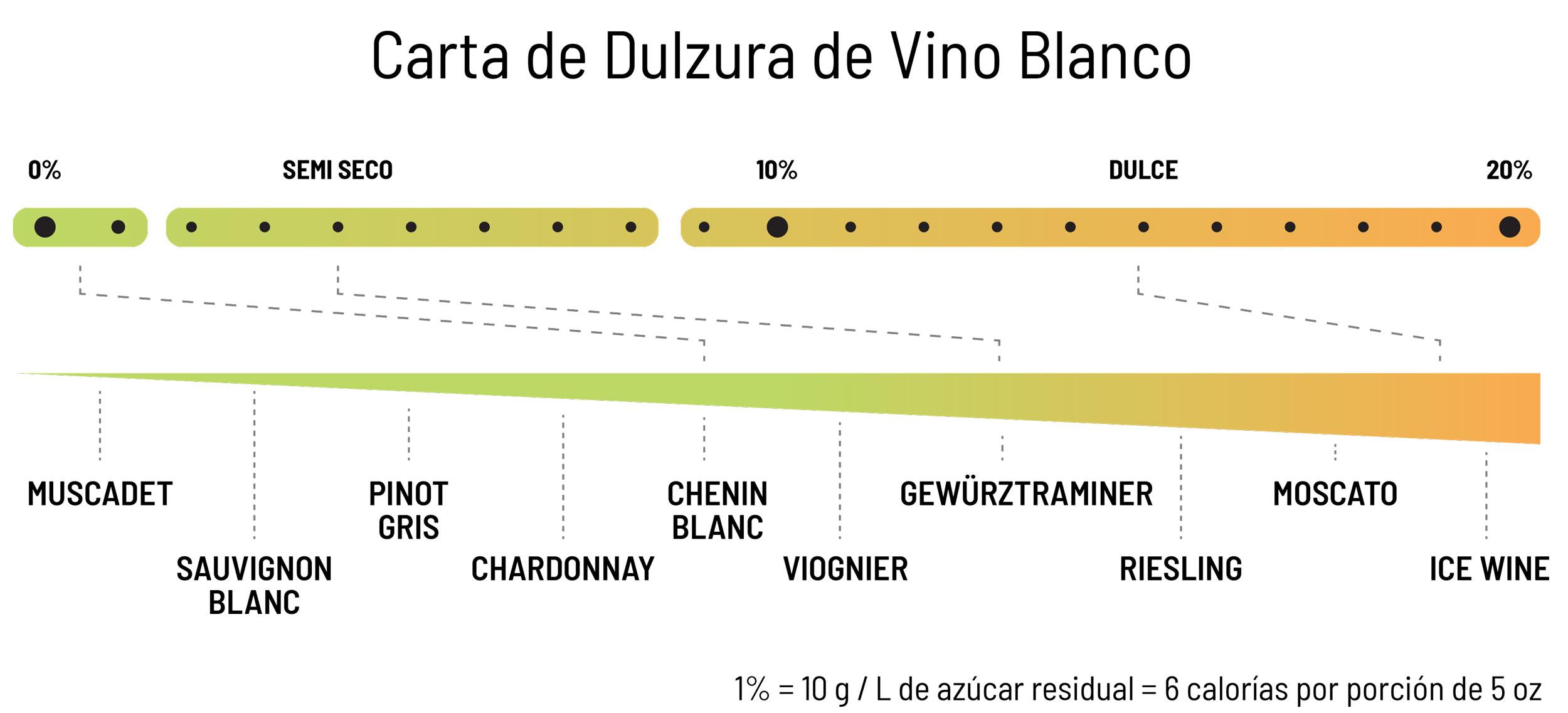Carta de dulzura de vino - In Vino Frances Veritas